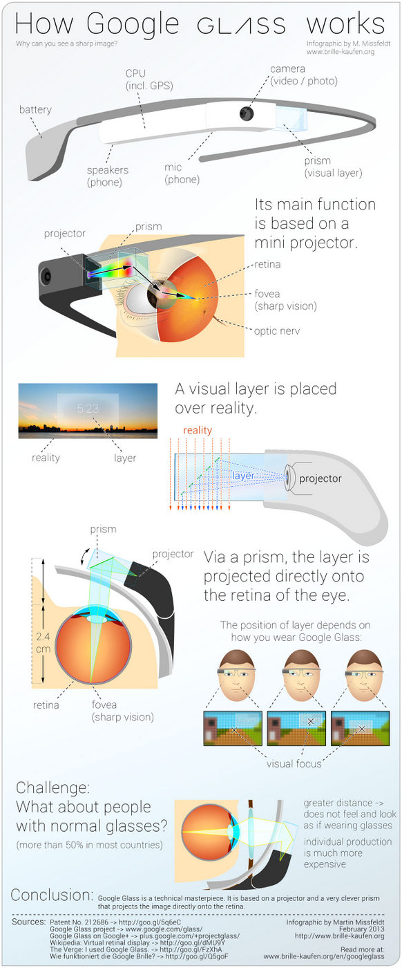 Google Glass infógrafika kicsi